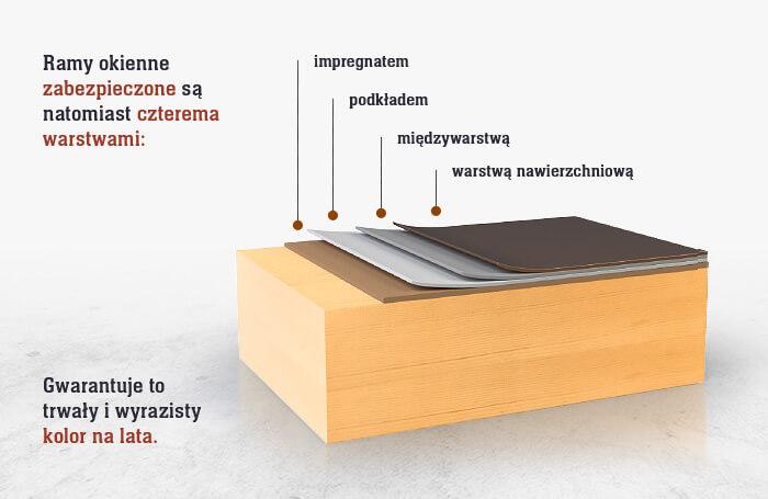 Ramy okienne zabezpieczone są natomiast czterema warstwami: impregnatem, podkładem, międzywarstwą oraz warstwą nawierzchniową. Gwarantuje to trwały i wyrazisty kolor na lata.